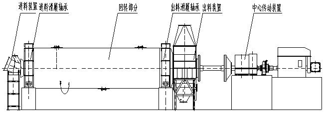 球磨机工作原理及结构图片介绍